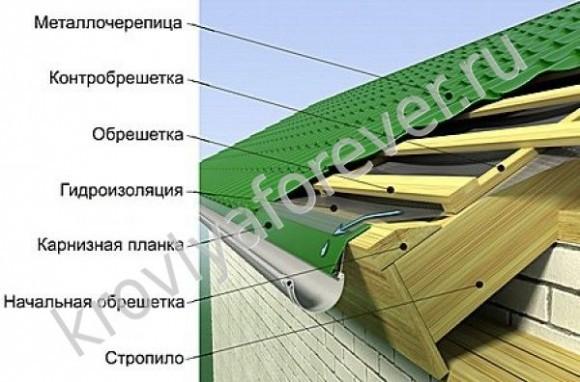 устройство металлочерепицы Гранд Лайн