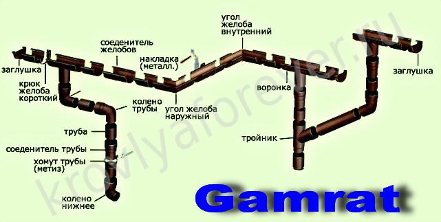 Схема водосток Гамрат