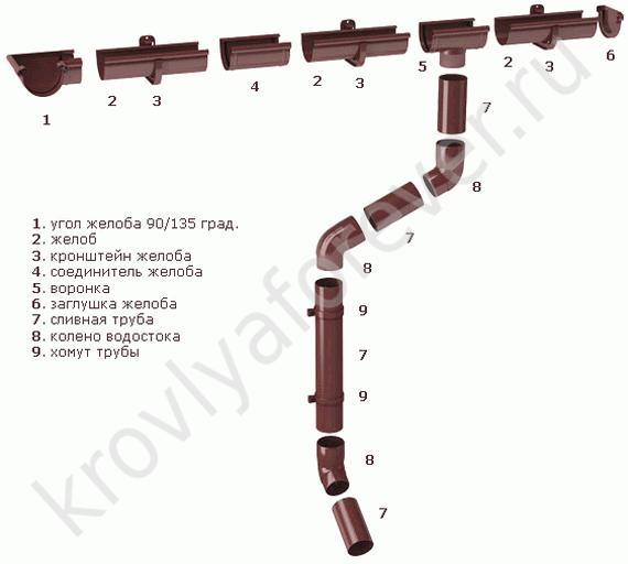 схема пластикового водостока S-Lon