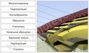Монтаж пленки на крышу