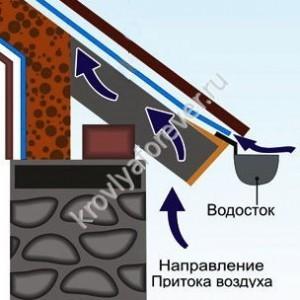 софиты для крыши вентилируются через перфорацию